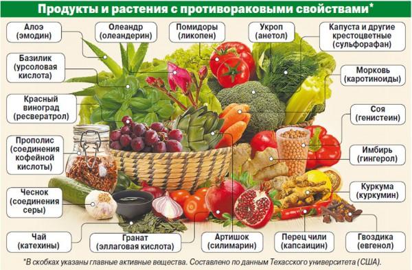 Продукты и растения с противораковым свойством