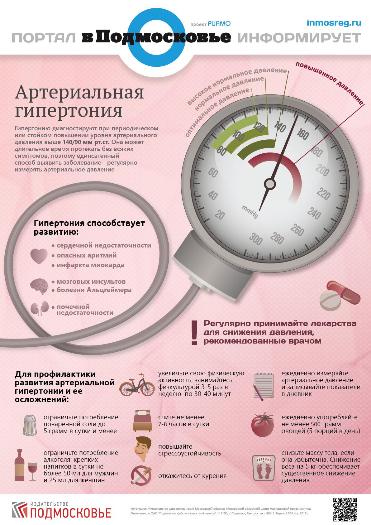 gipertonicheskaya-bolezn-plakati